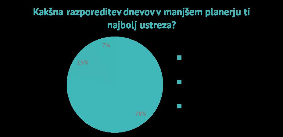 razporeditev_dnevob