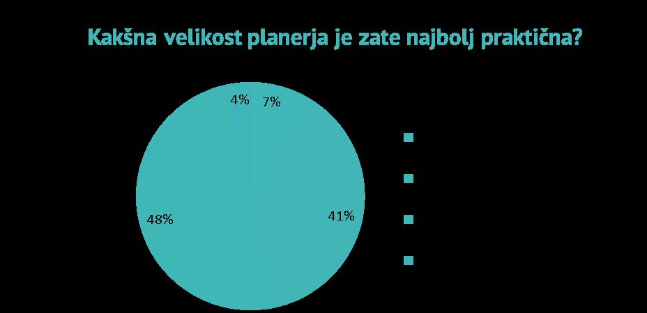 velikost_planerja